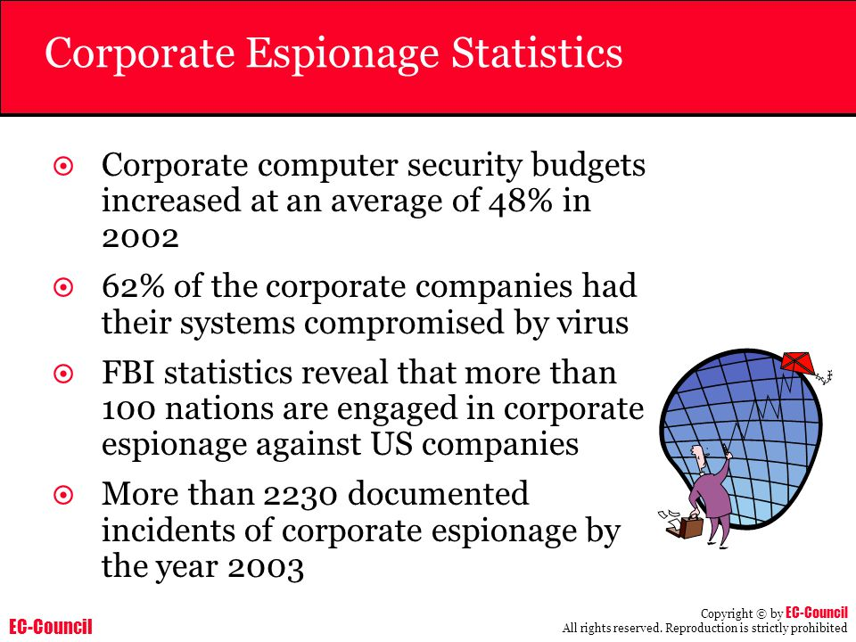 EC-Council Copyright © by EC-Council All rights reserved. Reproduction is strictly prohibited Corporate Espionage Statistics  Corporate computer secu