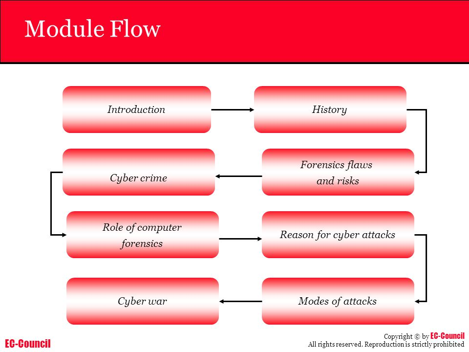 EC-Council Copyright © by EC-Council All rights reserved. Reproduction is strictly prohibited Module Flow Introduction Cyber crime Forensics flaws and