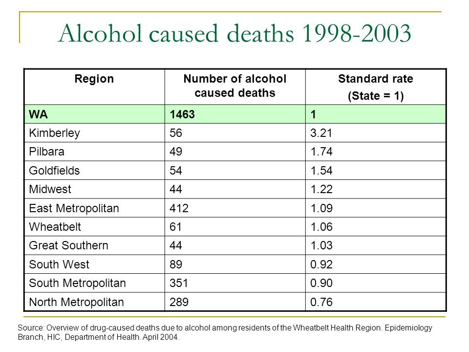 Alcohol caused deaths 1998-2003 RegionNumber of alcohol caused deaths Standard rate (State = 1) WA14631 Kimberley563.21 Pilbara491.74 Goldfields541.54 Midwest441.22 East Metropolitan4121.09 Wheatbelt611.06 Great Southern441.03 South West890.92 South Metropolitan3510.90 North Metropolitan2890.76 Source: Overview of drug-caused deaths due to alcohol among residents of the Wheatbelt Health Region.