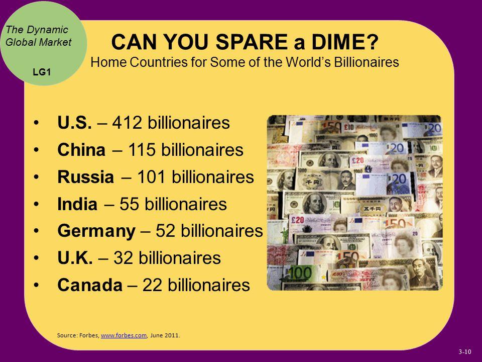Source: Forbes, www.forbes.com, June 2011.www.forbes.com U.S. – 412 billionaires China – 115 billionaires Russia – 101 billionaires India – 55 billion