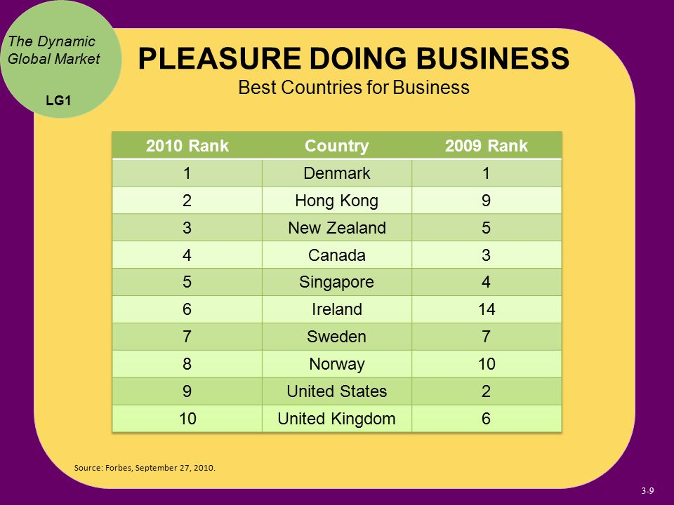 Source: Forbes, September 27, 2010. The Dynamic Global Market PLEASURE DOING BUSINESS Best Countries for Business LG1 3-9