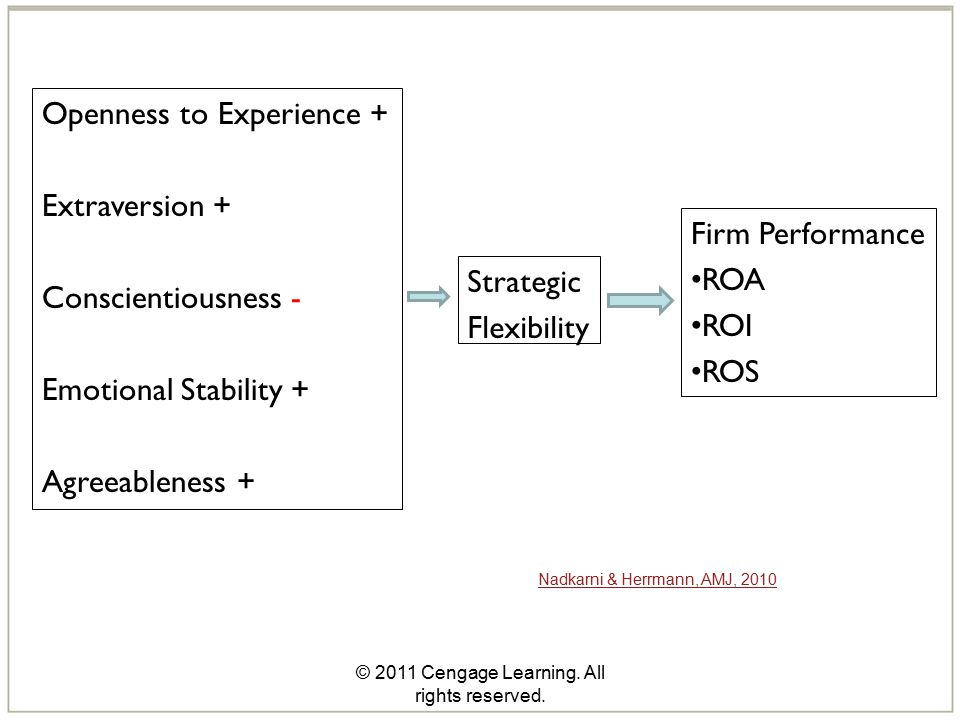 © 2011 Cengage Learning. All rights reserved. Firm Performance ROA ROI ROS Strategic Flexibility Openness to Experience + Extraversion + Conscientious