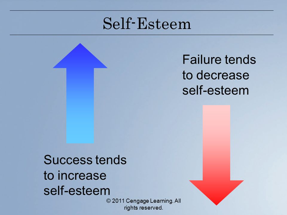 © 2011 Cengage Learning. All rights reserved. Self-Esteem Success tends to increase self-esteem Failure tends to decrease self-esteem