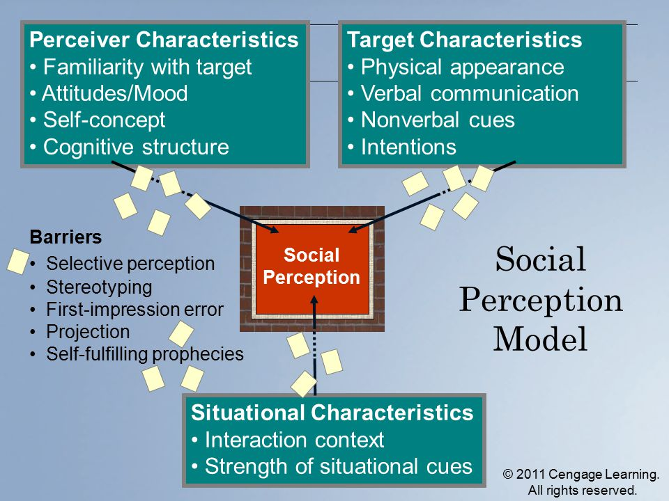 Social Perception Model Social Perception Target Characteristics Physical appearance Verbal communication Nonverbal cues Intentions Perceiver Characte