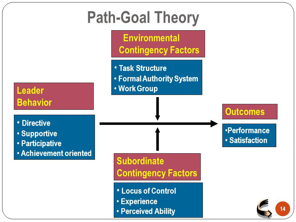 Path-Goal Theory 14 Environmental Contingency Factors Task Structure Formal Authority System Work Group Leader Behavior Directive Supportive Participa