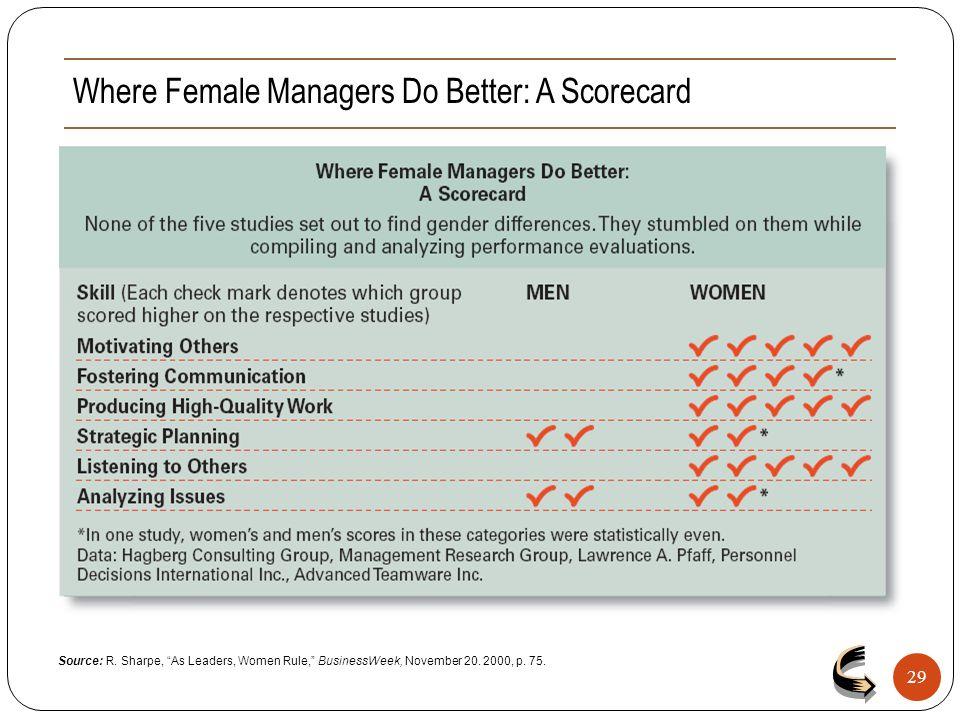 "Where Female Managers Do Better: A Scorecard 29 Source: R. Sharpe, ""As Leaders, Women Rule,"" BusinessWeek, November 20. 2000, p. 75."