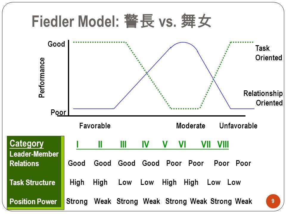 9 Category Leader-Member Relations Task Structure Position Power I II III IV V VI VII VIII Good Good Good Good Poor Poor Poor Poor High High Low Low H
