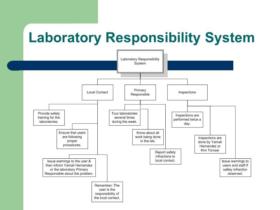 Laboratory Responsibility System