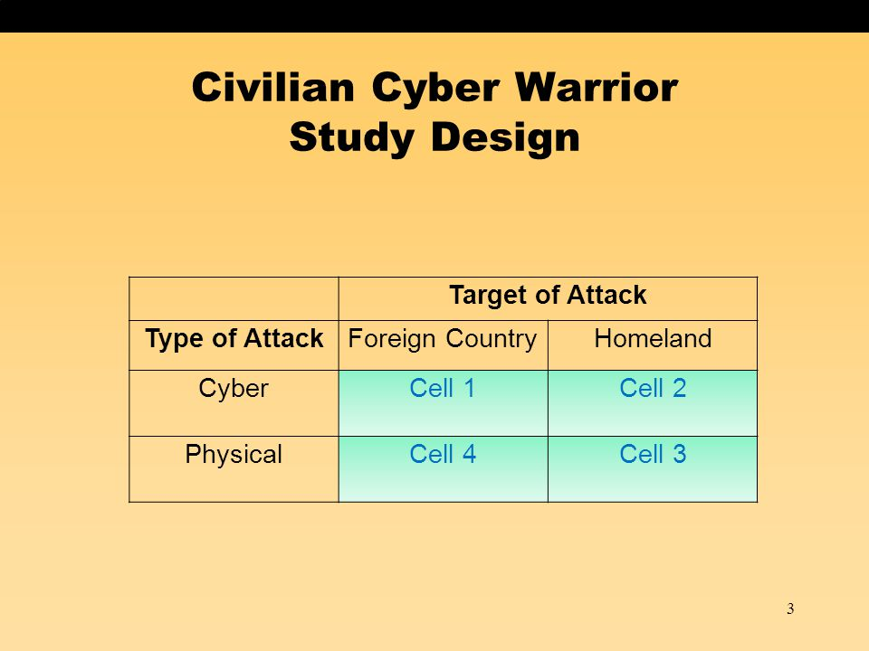 Civilian Cyber Warrior Study Design Target of Attack Type of AttackForeign CountryHomeland CyberCell 1Cell 2 PhysicalCell 4Cell 3 3 Dependent Variable