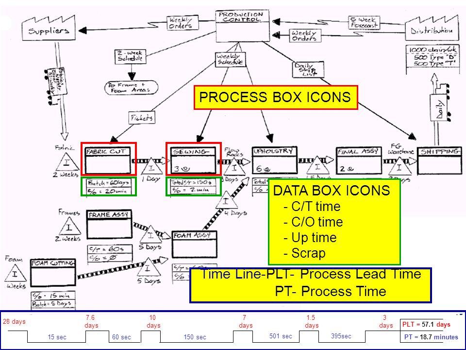 PROCESS BOX ICONS DATA BOX ICONS - C/T time - C/O time - Up time - Scrap 28 days 15 sec 7.6 days 10 days 7 days 1.5 days 3 days 395sec501 sec 150 sec6