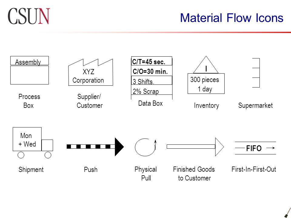 Material Flow Icons Assembly XYZ Corporation Data Box C/O=30 min. C/T=45 sec. 3 Shifts. 2% Scrap I 300 pieces 1 day InventorySupermarket ShipmentPush