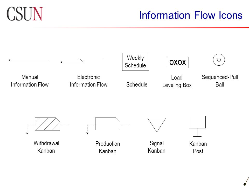 Information Flow Icons Manual Information Flow Electronic Information Flow Weekly Schedule OXOX Load Leveling Box Sequenced-Pull Ball Withdrawal Kanba