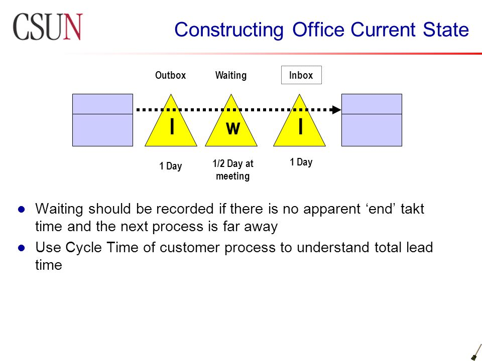 Constructing Office Current State Waiting should be recorded if there is no apparent 'end' takt time and the next process is far away Use Cycle Time o
