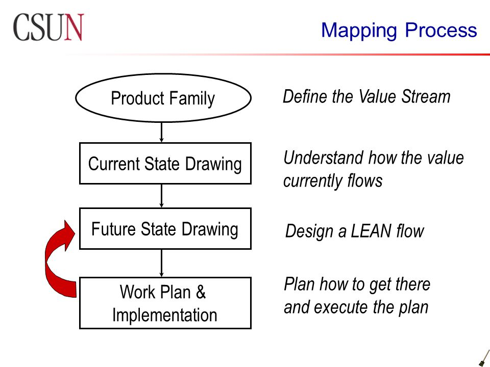 Mapping Process Product Family Current State Drawing Work Plan & Implementation Future State Drawing Understand how the value currently flows Design a