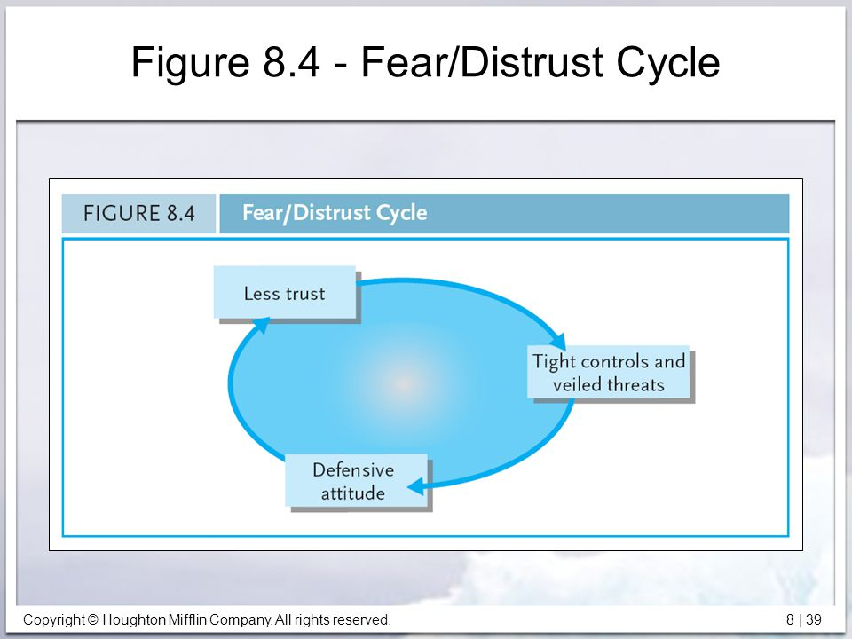 Copyright © Houghton Mifflin Company. All rights reserved. 8 | 39 Figure 8.4 - Fear/Distrust Cycle