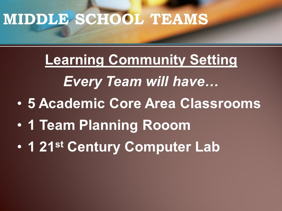 MIDDLE SCHOOL TEAMS Learning Community Setting Every Team will have… 5 Academic Core Area Classrooms 1 Team Planning Rooom 1 21 st Century Computer Lab