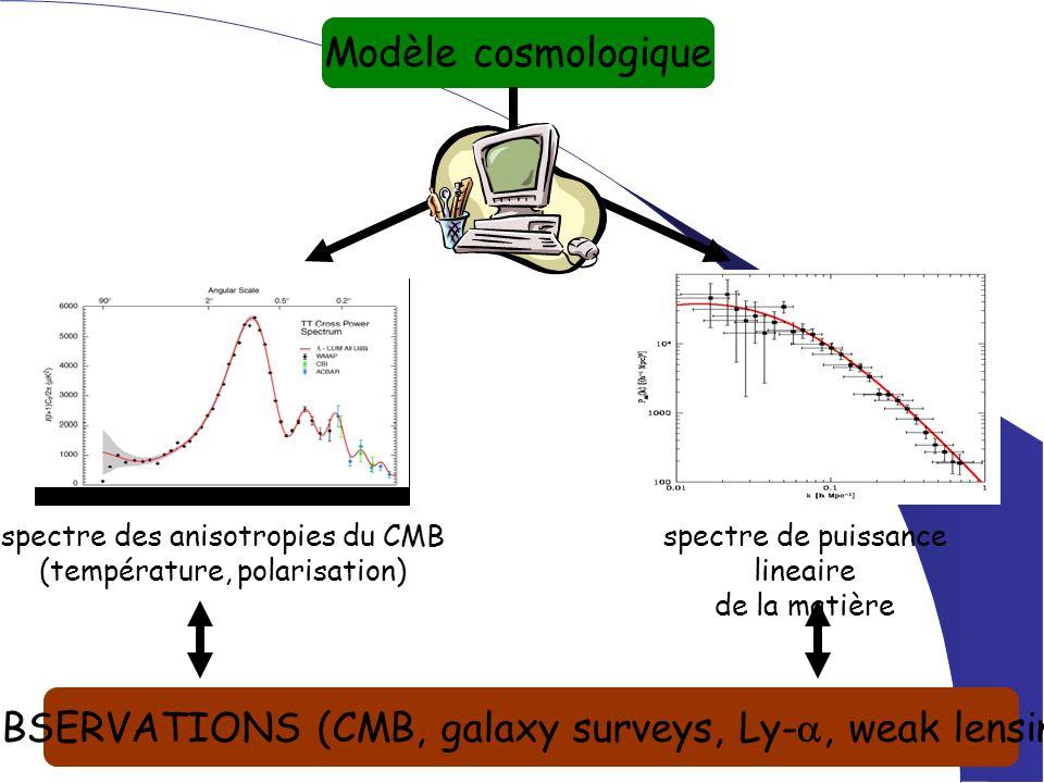 Modèle cosmologique spectre des anisotropies du CMB (température, polarisation) OBSERVATIONS (CMB, galaxy surveys, Ly- , weak lensing) spectre de puissance lineaire de la matière