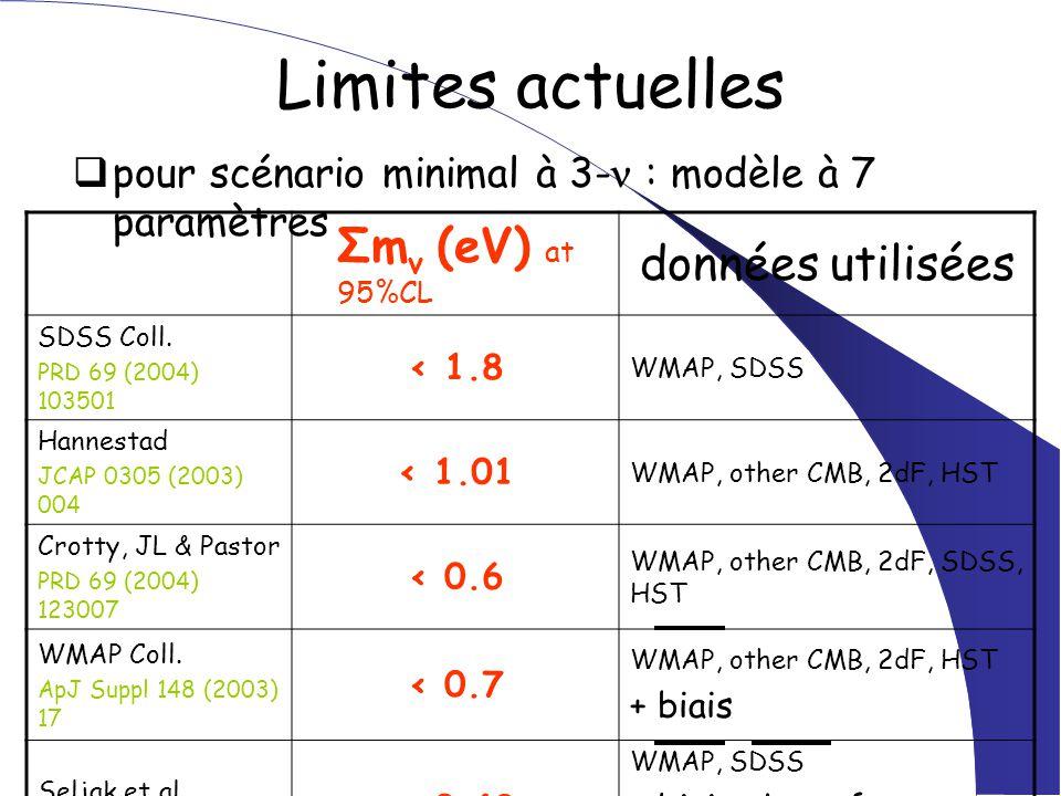Limites actuelles  pour scénario minimal à 3- : modèle à 7 paramètres Σm ν (eV) at 95%CL données utilisées SDSS Coll. PRD 69 (2004) 103501 < 1.8 WMAP