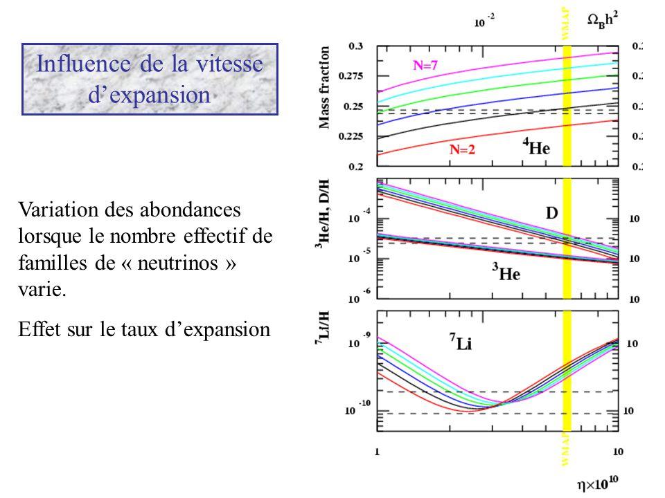 Influence de la vitesse d'expansion Variation des abondances lorsque le nombre effectif de familles de « neutrinos » varie. Effet sur le taux d'expans