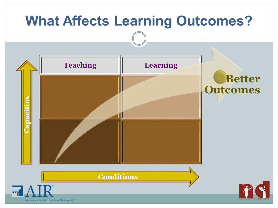 What Affects Learning Outcomes TeachingLearning Better Outcomes Capacities Conditions