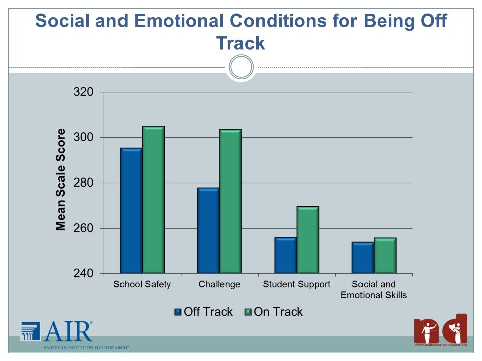 Social and Emotional Conditions for Being Off Track