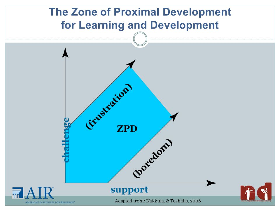 The Zone of Proximal Development for Learning and Development challenge support (frustration) ZPD (boredom) Adapted from: Nakkula, & Toshalis, 2006