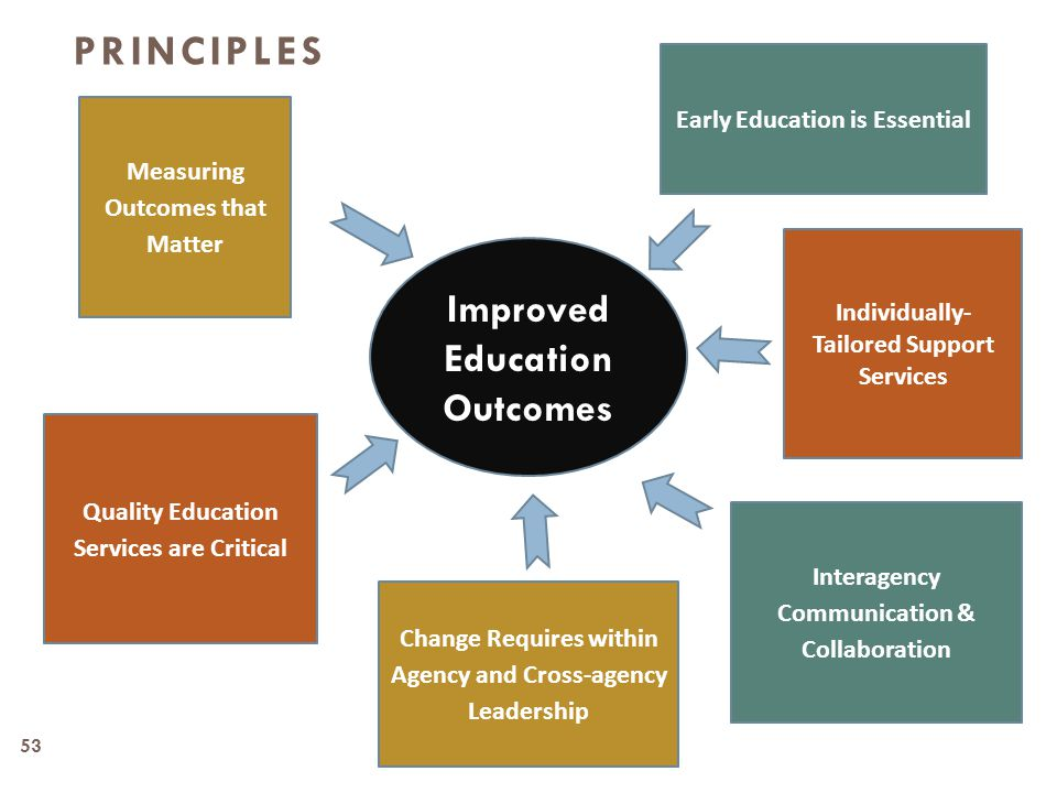 53 PRINCIPLES Quality Education Services are Critical Early Education is Essential Measuring Outcomes that Matter Individually- Tailored Support Services Interagency Communication & Collaboration Improved Education Outcomes Change Requires within Agency and Cross-agency Leadership