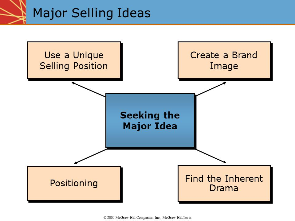 Positioning the Brand Use a Unique Selling Position Use a Unique Selling Position Create the Brand Image Positioning Find the Inherent Drama Create a