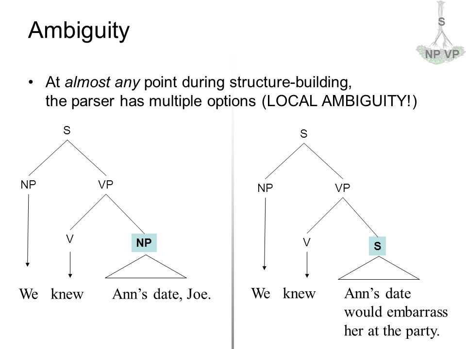 S NPVP Ambiguity At almost any point during structure-building, the parser has multiple options (LOCAL AMBIGUITY!) S NPVP V NP We knew Ann's date… S NPVP V S We knew Ann's date… We knew Ann's date, Joe.