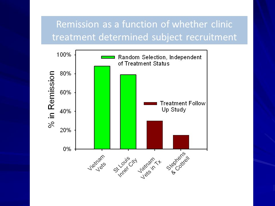 Remission as a function of whether clinic treatment determined subject recruitment
