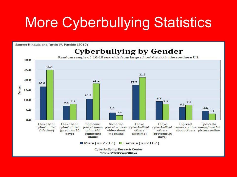 More Cyberbullying Statistics