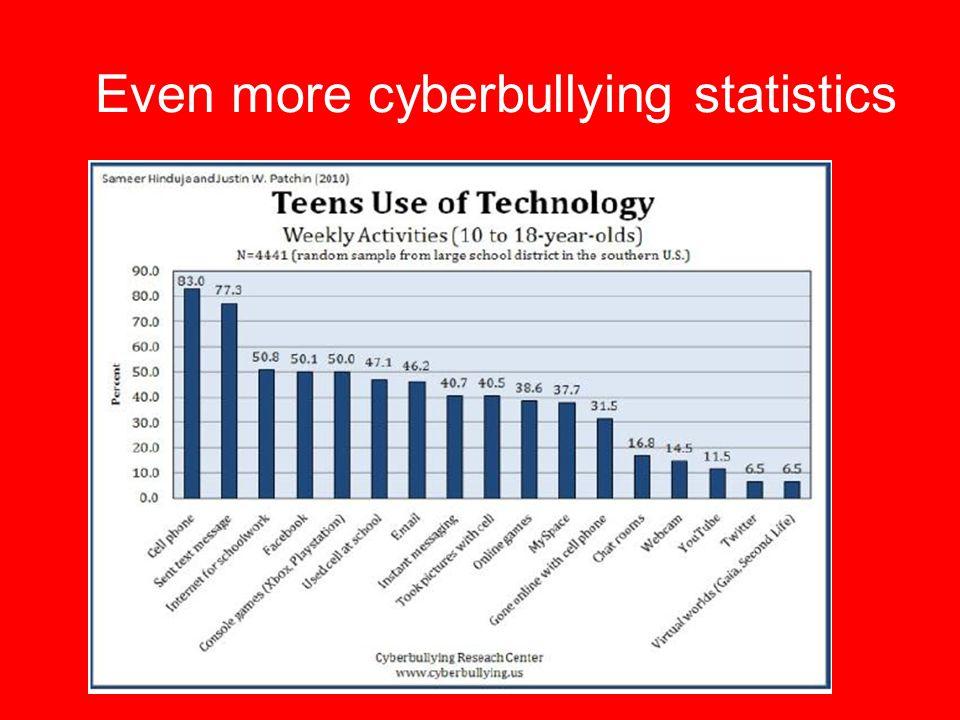 Even more cyberbullying statistics