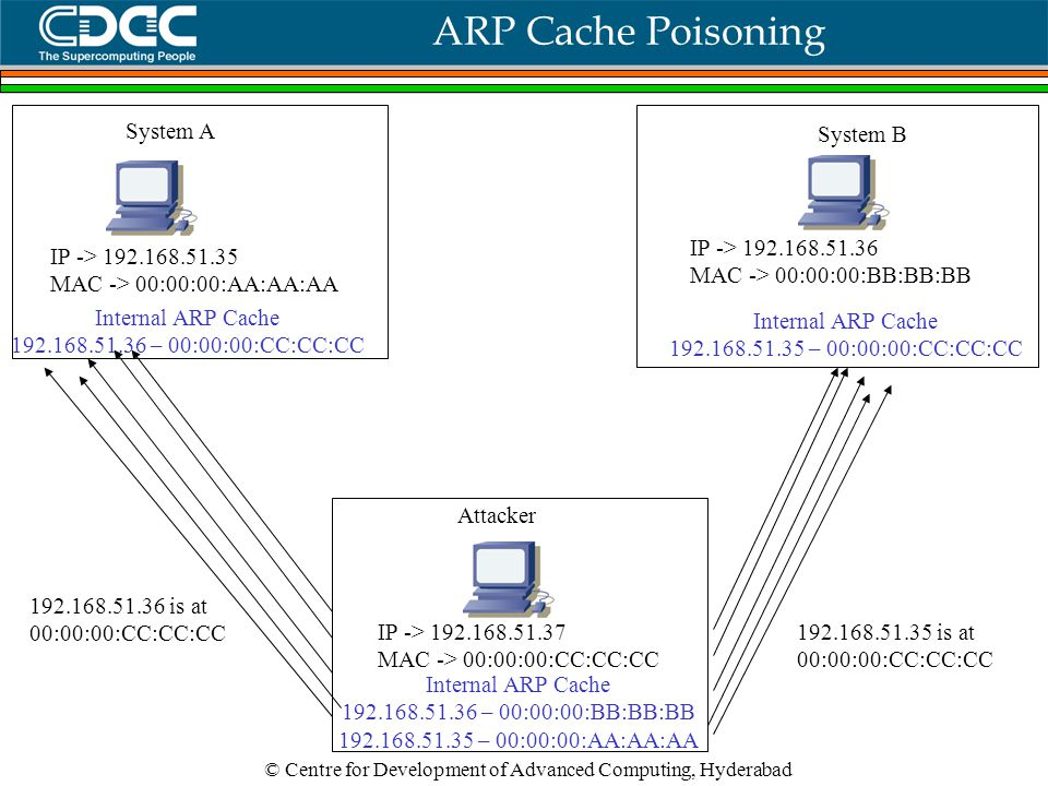 © Centre for Development of Advanced Computing, Hyderabad ARP Cache Poisoning IP -> 192.168.51.36 MAC -> 00:00:00:BB:BB:BB Internal ARP Cache 192.168.51.35 – 00:00:00:CC:CC:CC System B IP -> 192.168.51.35 MAC -> 00:00:00:AA:AA:AA Internal ARP Cache 192.168.51.36 – 00:00:00:CC:CC:CC System A IP -> 192.168.51.37 MAC -> 00:00:00:CC:CC:CC Internal ARP Cache 192.168.51.36 – 00:00:00:BB:BB:BB 192.168.51.35 – 00:00:00:AA:AA:AA Attacker 192.168.51.36 is at 00:00:00:CC:CC:CC 192.168.51.35 is at 00:00:00:CC:CC:CC