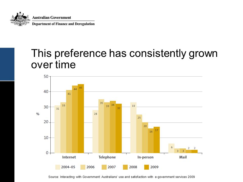 This preference has consistently grown over time Source: Interacting with Government: Australians' use and satisfaction with e-government services 2009