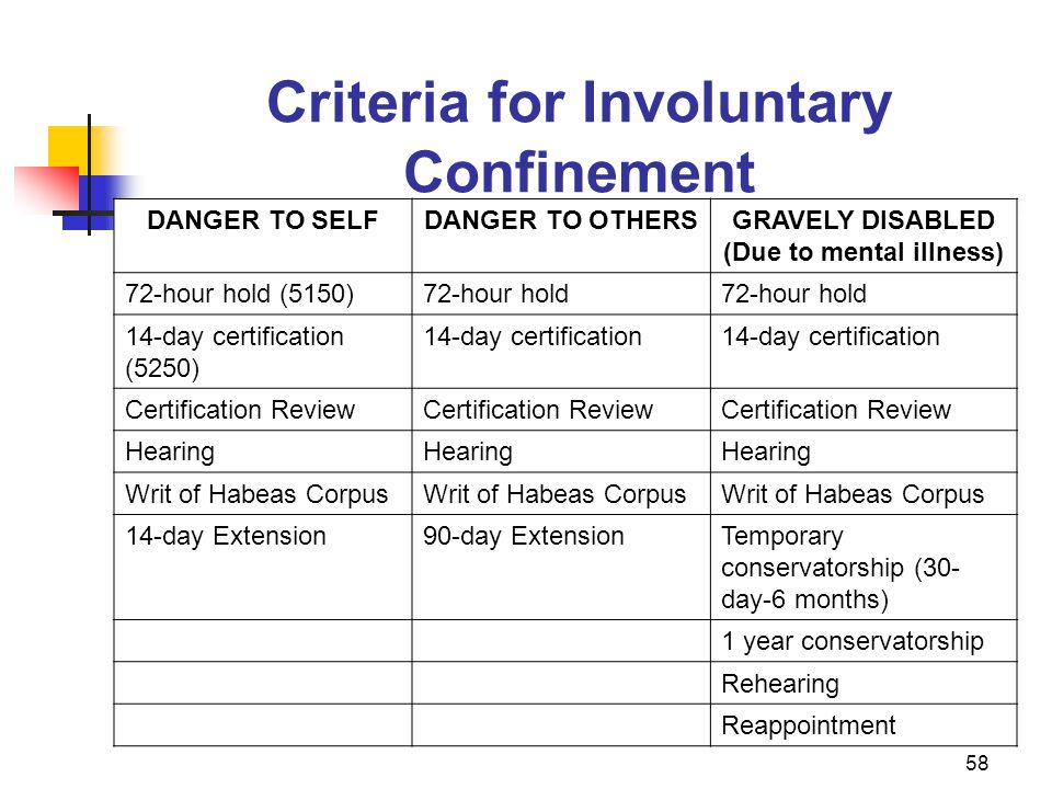 58 Criteria for Involuntary Confinement DANGER TO SELFDANGER TO OTHERSGRAVELY DISABLED (Due to mental illness) 72-hour hold (5150)72-hour hold 14-day