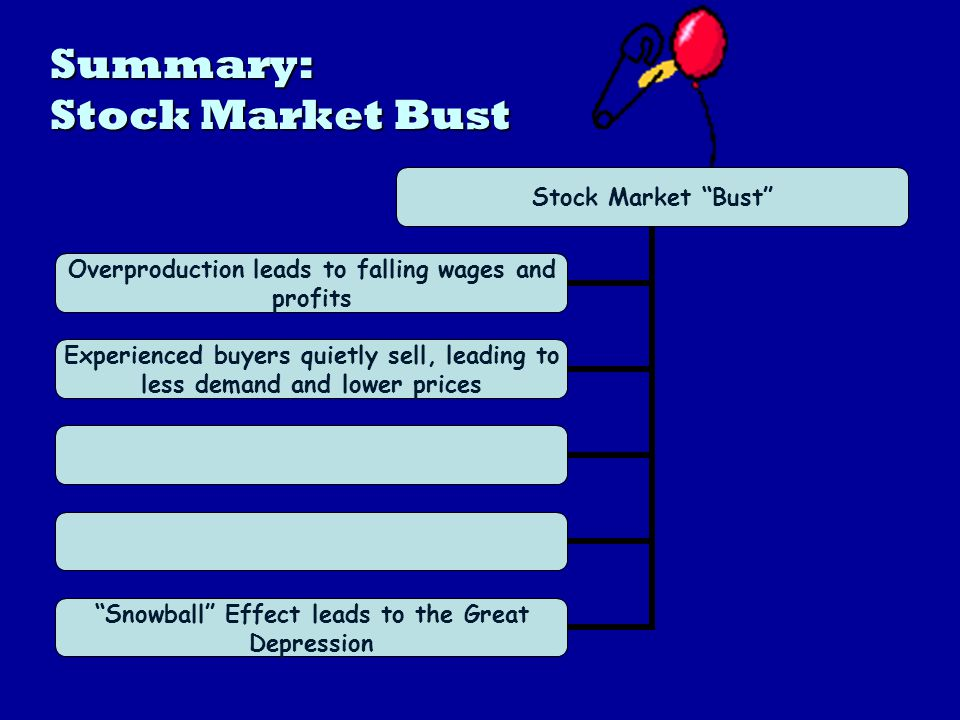 Summary: Stock Market Bust Stock Market Bust Overproduction leads to falling wages and profits Experienced buyers quietly sell, leading to less demand and lower prices Snowball Effect leads to the Great Depression