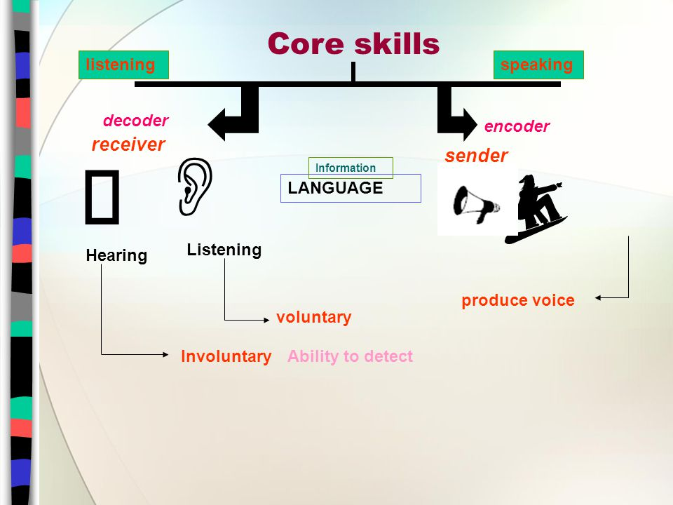 Core skills receiver LANGUAGE Information Listening   Hearing decoder listening  encoder sender speaking Involuntary voluntary Ability to detect produce voice