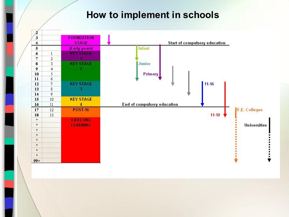 How to implement in schools