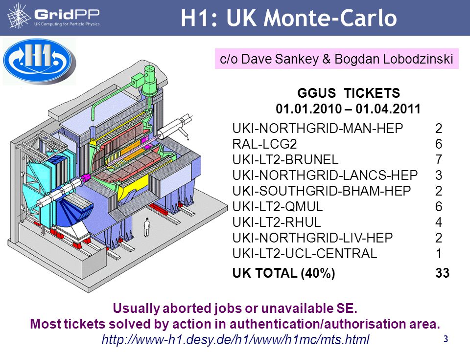 4 H1: UK Monte-Carlo 25% of all H1 jobs from 12 UK sites.