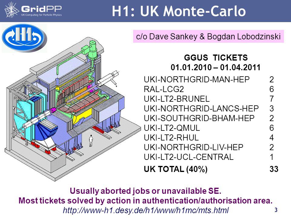 3 H1: UK Monte-Carlo GGUS TICKETS 01.01.2010 – 01.04.2011 UKI-NORTHGRID-MAN-HEP2 RAL-LCG26 UKI-LT2-BRUNEL7 UKI-NORTHGRID-LANCS-HEP3 UKI-SOUTHGRID-BHAM-HEP2 UKI-LT2-QMUL6 UKI-LT2-RHUL4 UKI-NORTHGRID-LIV-HEP2 UKI-LT2-UCL-CENTRAL1 UK TOTAL (40%)33 Usually aborted jobs or unavailable SE.
