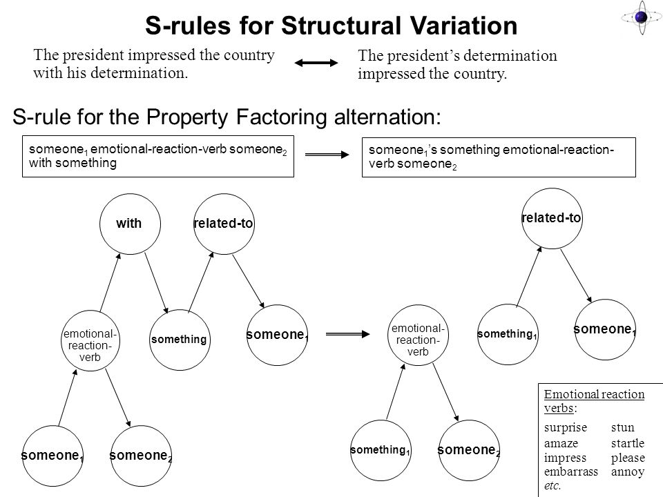 S-rules for Structural Variation S-rule for the Property Factoring alternation: emotional- reaction- verb someone 1 someone 2 with something related-to someone 1 someone 1 emotional-reaction-verb someone 2 with something someone 1 's something emotional-reaction- verb someone 2 emotional- reaction- verb something 1 someone 2 something 1 related-to someone 1 The president impressed the country with his determination.