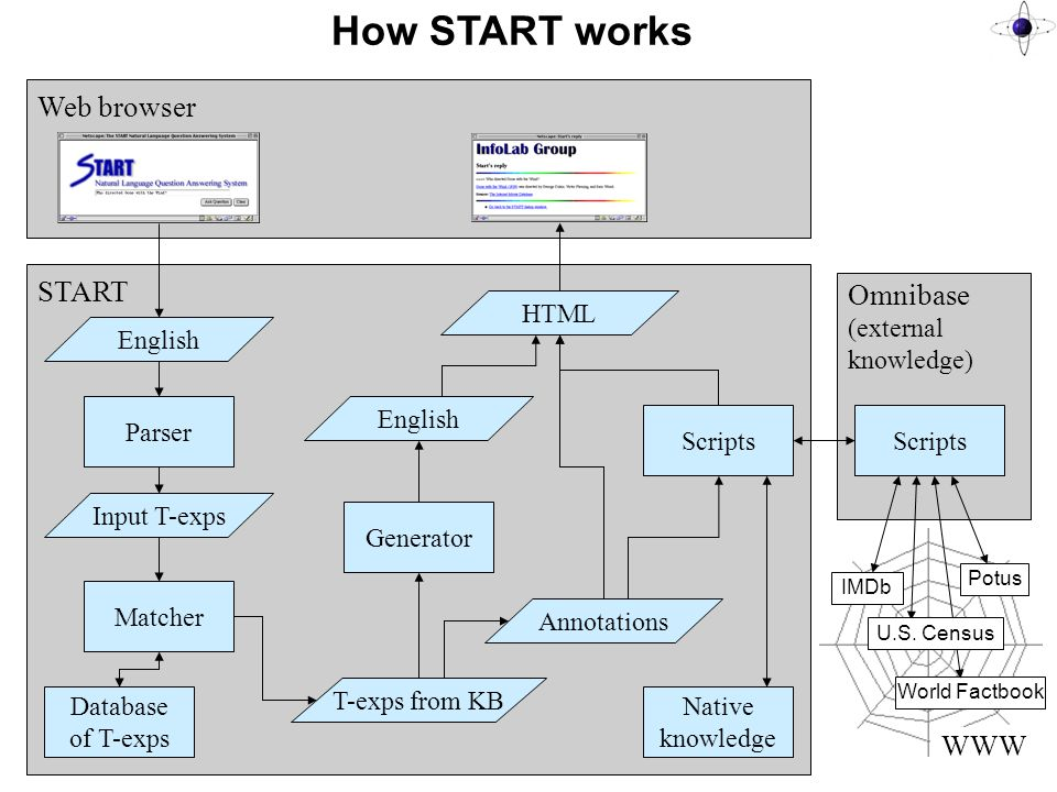 How START works Web browser START Parser Matcher English Input T-exps Database of T-exps T-exps from KB Generator HTML English Annotations Scripts Omnibase (external knowledge) Native knowledge Scripts WWW Potus IMDb World Factbook U.S.