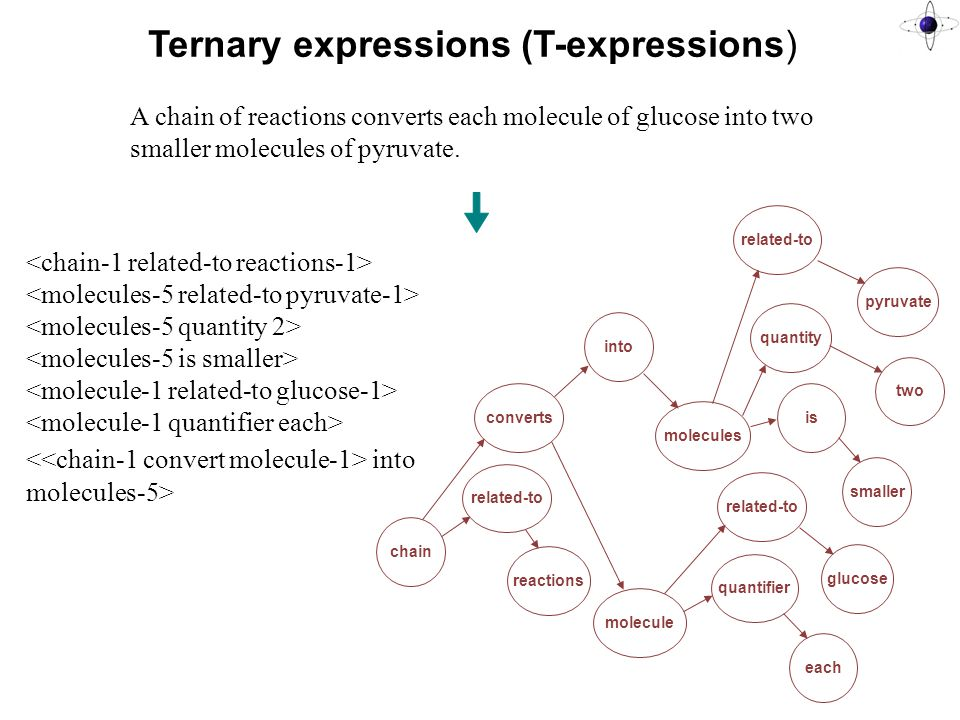 T-expression Representation List of node-link-node triples Nouns, adjectives are nodes Links cover: relationships between verbs and their arguments fundamental semantic relationships: is-a (for equality, membership, and subclass relationships), related-to (for possessives, etc.) modification of nouns: quantifier , quantity , is (for adjectives) prepositions
