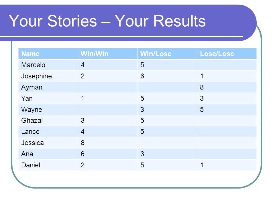 Your Stories – Your Results NameWin/WinWin/LoseLose/Lose Marcelo45 Josephine261 Ayman8 Yan153 Wayne35 Ghazal35 Lance45 Jessica8 Ana63 Daniel251