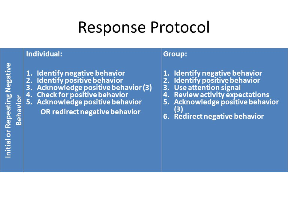 Response Protocol Initial or Repeating Negative Behavior Individual: 1.Identify negative behavior 2.Identify positive behavior 3.Acknowledge positive behavior (3) 4.Check for positive behavior 5.Acknowledge positive behavior OR redirect negative behavior Group: 1.Identify negative behavior 2.Identify positive behavior 3.Use attention signal 4.Review activity expectations 5.Acknowledge positive behavior (3) 6.Redirect negative behavior