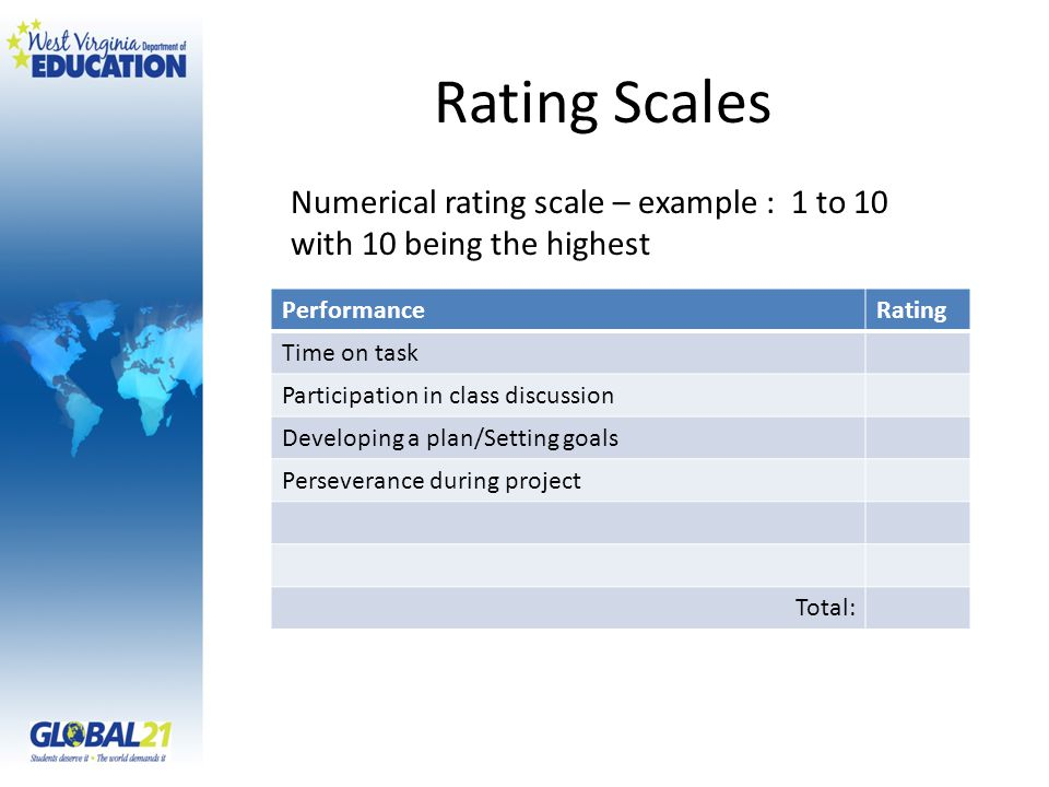 Rating Scales Numerical rating scale – example : 1 to 10 with 10 being the highest PerformanceRating Time on task Participation in class discussion Developing a plan/Setting goals Perseverance during project Total: