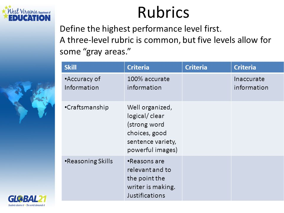 Rubrics SkillCriteria Accuracy of Information 100% accurate information Inaccurate information CraftsmanshipWell organized, logical/ clear (strong word choices, good sentence variety, powerful images) Reasoning Skills Reasons are relevant and to the point the writer is making.