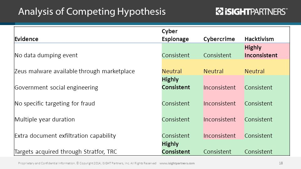 Analysis of Competing Hypothesis Proprietary and Confidential Information.