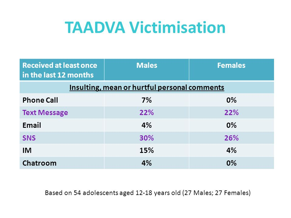 TAADVA Victimisation Received at least once in the last 12 months MalesFemales Comments/acts that were intended to embarrass, humiliate or shame Phone Call8%4% Text Message4%8% Picture/Video Chat8%0% SNS8%15% IM4% Chatroom0%4% Based on 51 adolescents aged 12-18 years old (25 Males; 26 Females)