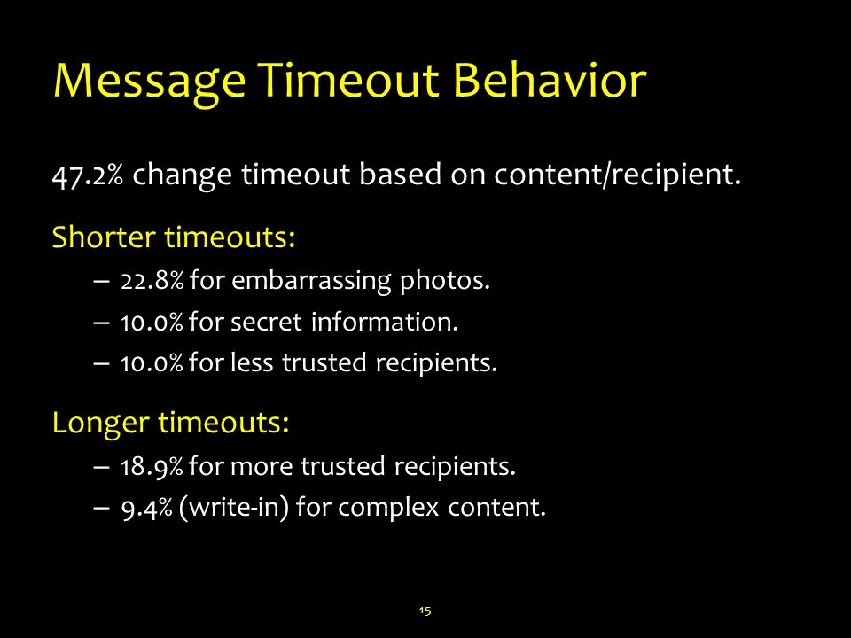 Message Timeout Behavior 47.2% change timeout based on content/recipient.